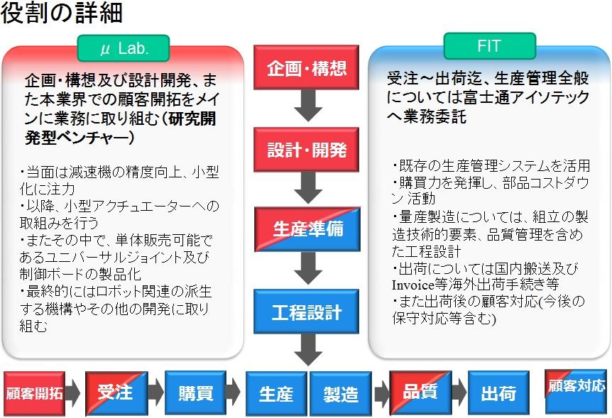 02_役割の詳細