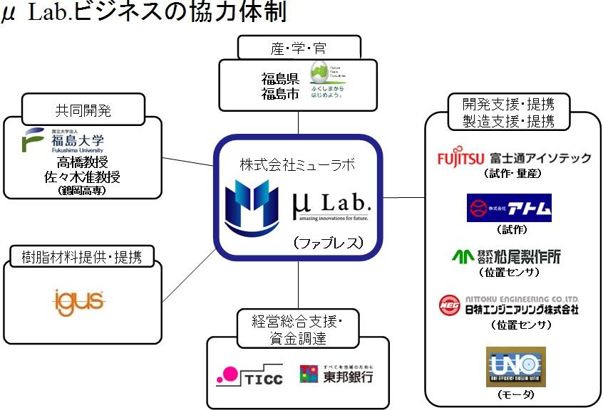 03_ビジネスの協力体制